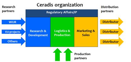 ceradis organization