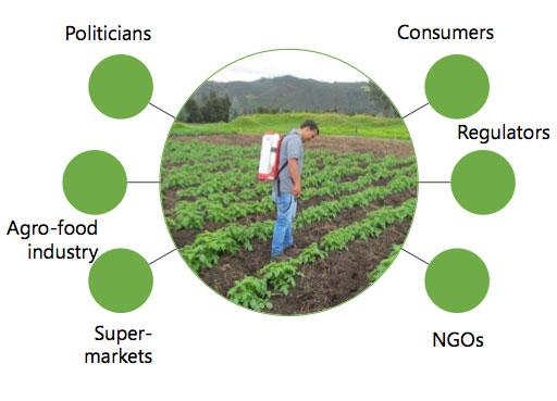 farmer technology